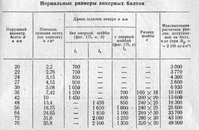 Расчет расстояния от края фундамента до анкерного болта