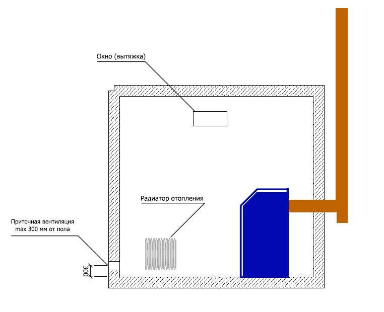 Организации вентиляции в котельной частного дома