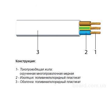 Сферы применения и расшифровка маркировки провода ШВВП