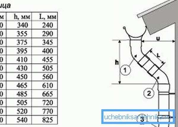 Как установить углы отливов разной ширины