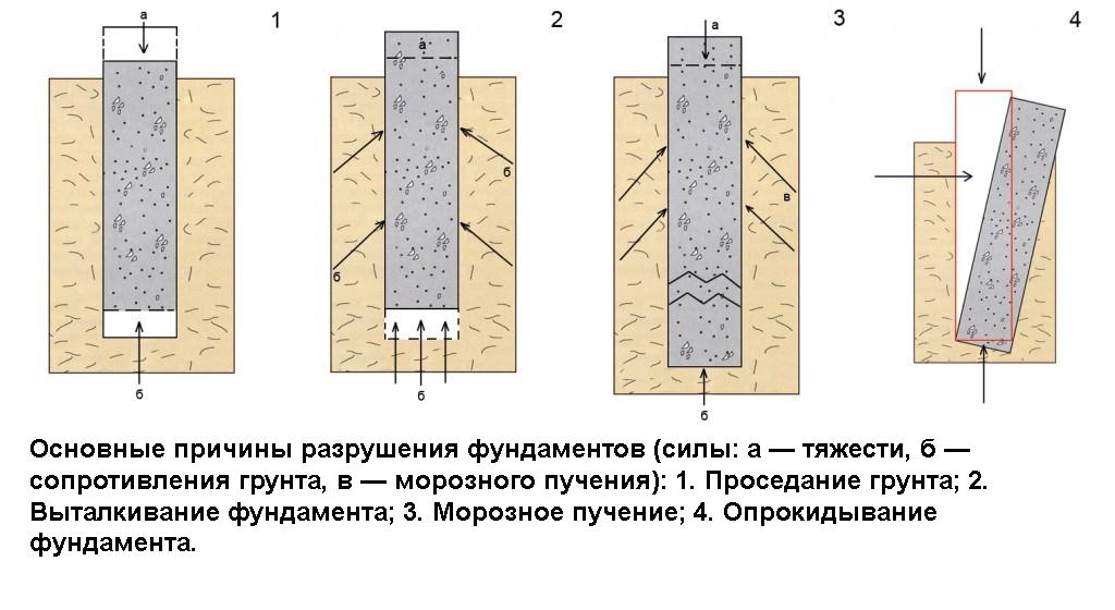 Как отремонтировать фундамент деревянного дома