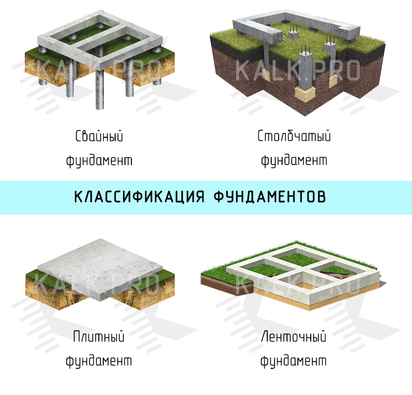 Фундамент для частного дома своими руками