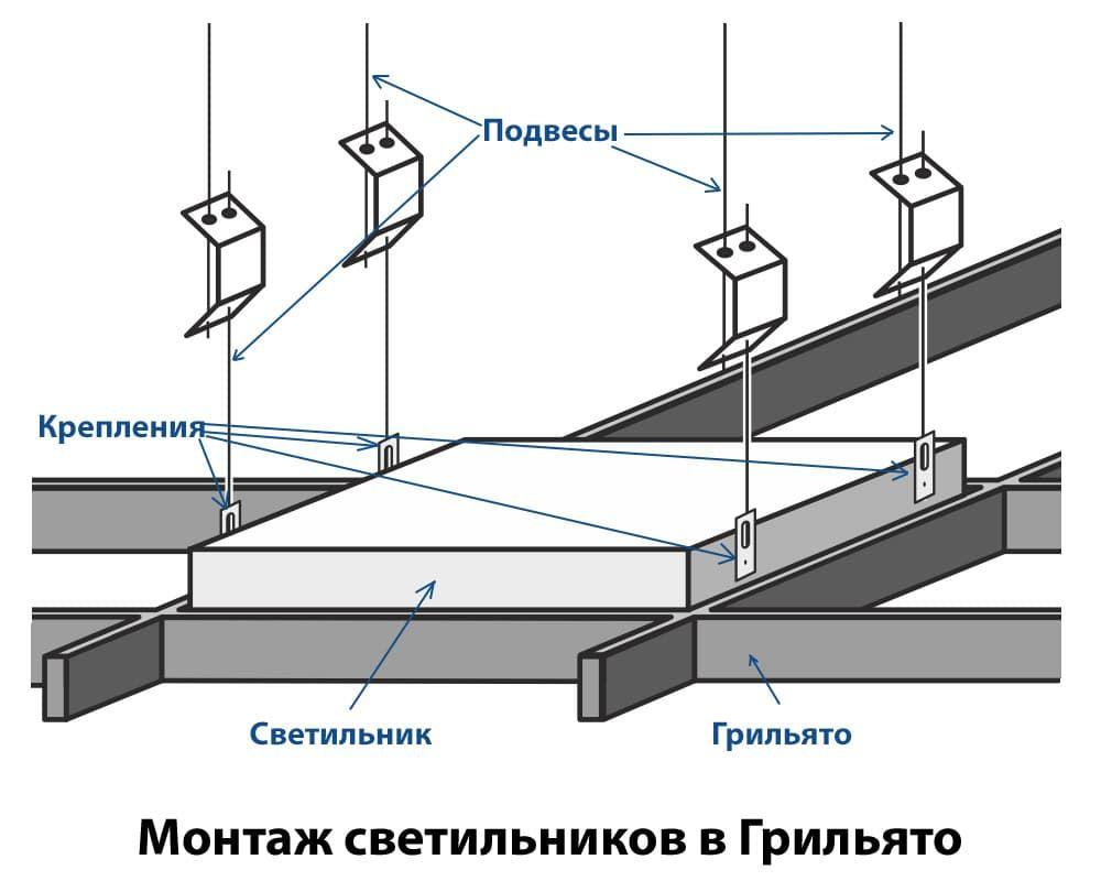 Порядок и технология установки светильников всех видов