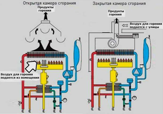 Как устроены турбированные газовые котлы для отопления