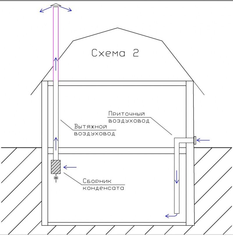 Как сделать вентиляцию подвала в частном доме