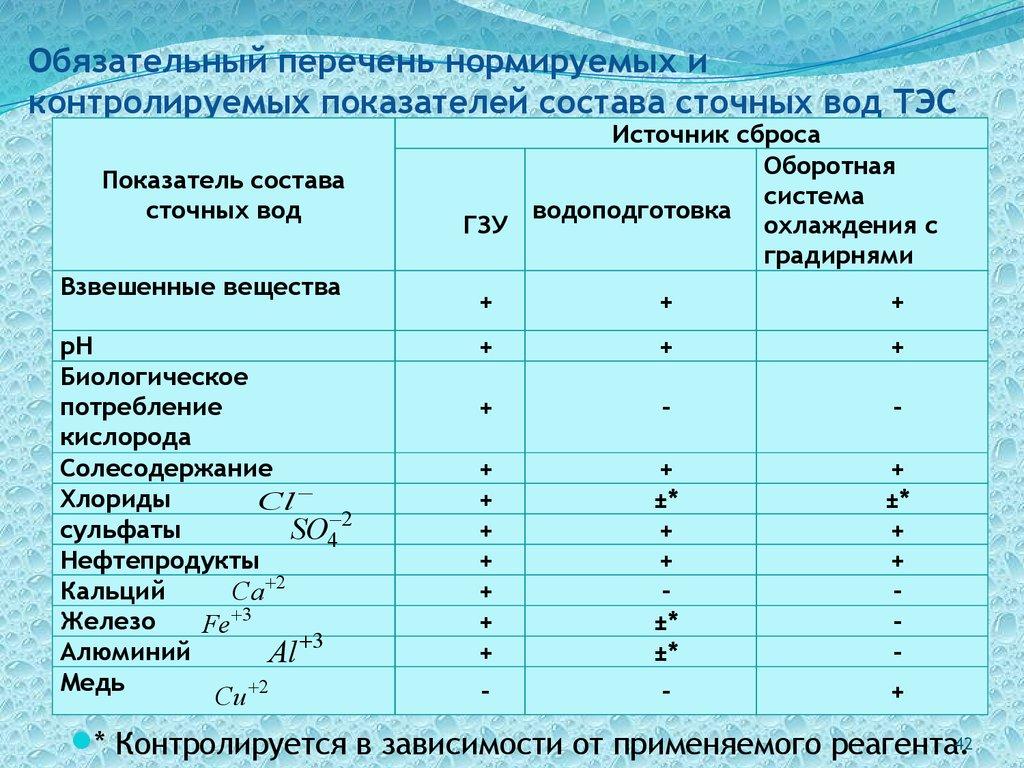 Допустимые концентрации загрязняющих веществ в сточных водах