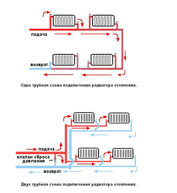 Схемы подключения радиаторов отопления в частном доме: особенности однотрубного и двухтрубного подключения