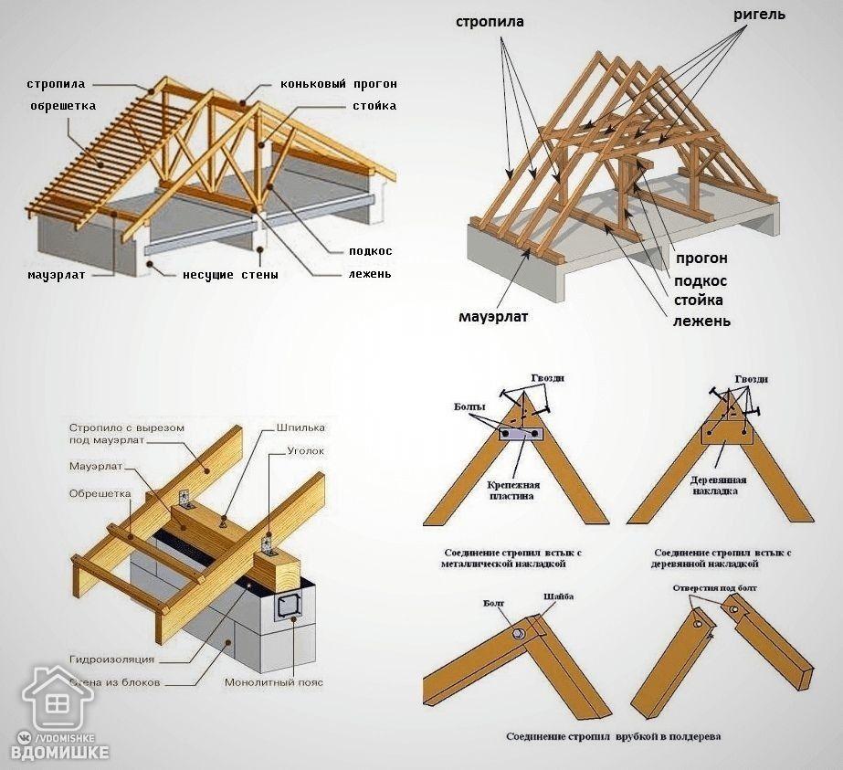 Двускатная крыша дома своими руками: делаем двускатную крышу дома имеющего в основании прямоугольник