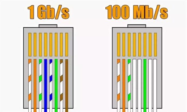 Распиновка витой пары на 4 или 8 проводов: как правильно обжать
