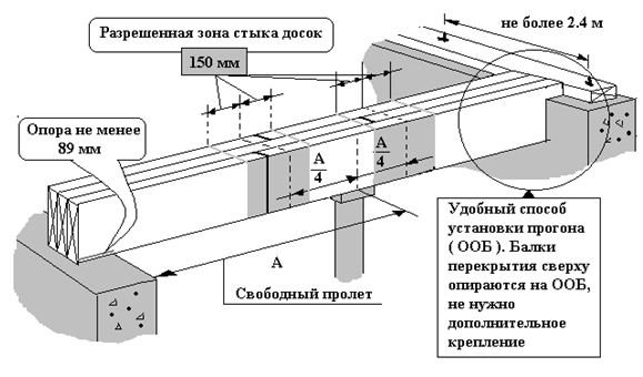 Виды деревянных балок для перекрытий, расчёт длины, монтаж