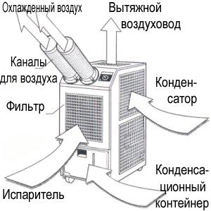 Лучшие напольные кондиционеры по характеристикам с воздуховодом и без
