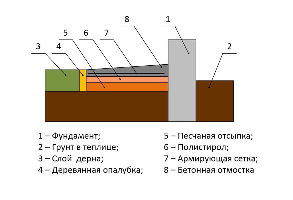 Как установить теплицу на фундамент своими руками