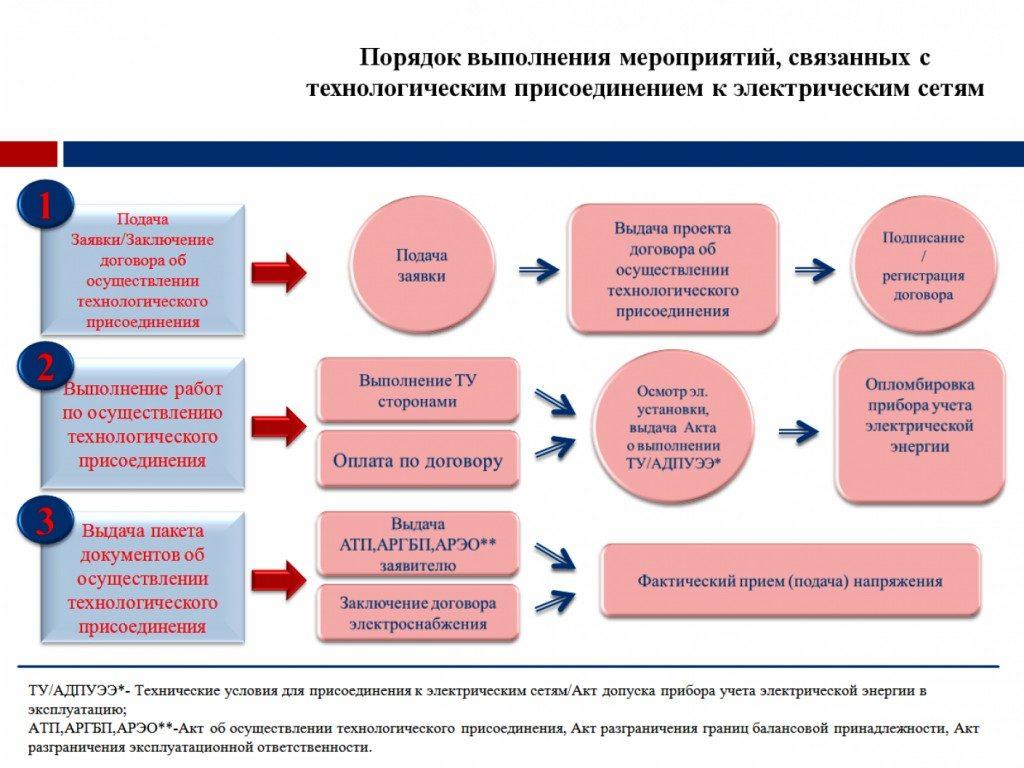 Порядок и правила подключения к электрическим сетям