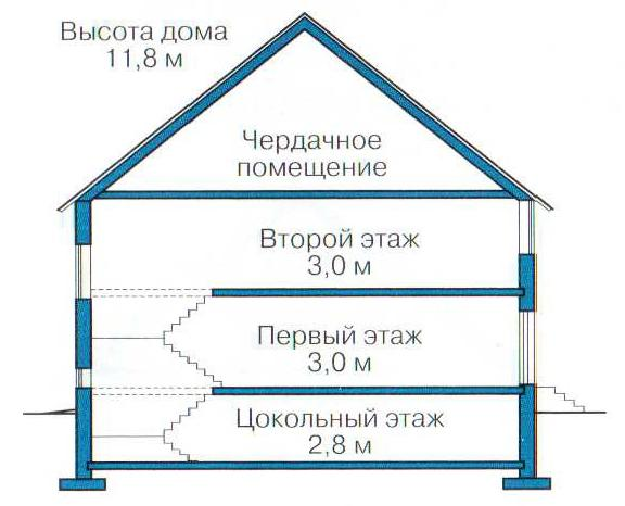 Какова высота 5-этажного дома в метрах