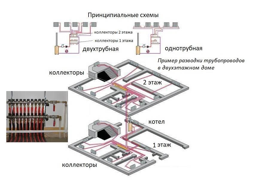 Плюсы и минусы лучевого отопления в частном доме