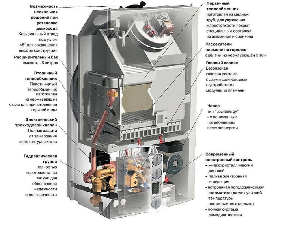 Газовые котлы для отопления дома: расчет необходимой мощности