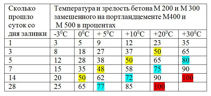 Заливка бетона при отрицательных температурах