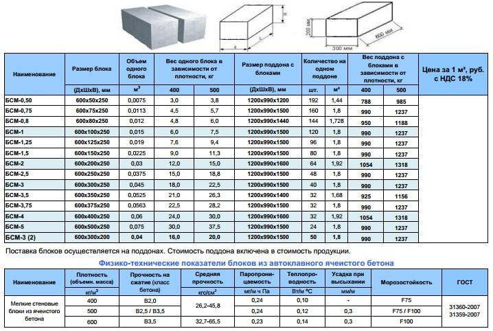 Пенобетонные блоки: размеры, характеристики