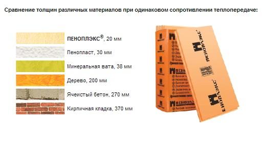 Утеплитель для стен пеноплекс: выбираем для стен дома пеноплекс, цена, пошаговая инструкция монтажа