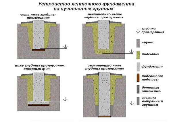 Описание пучения грунта и чем это грозит фундаменту