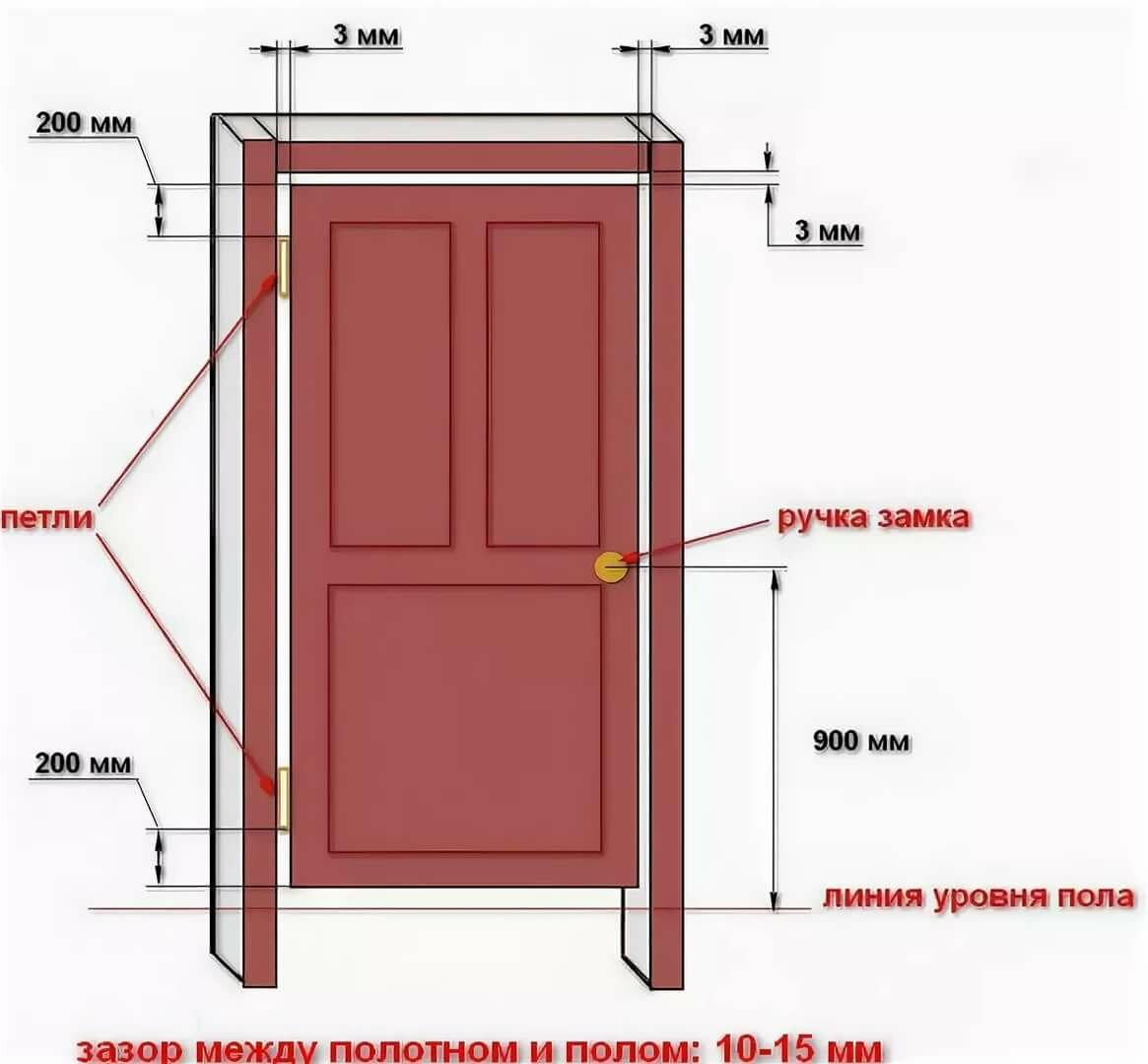 Изготовление дверей из дерева своими руками