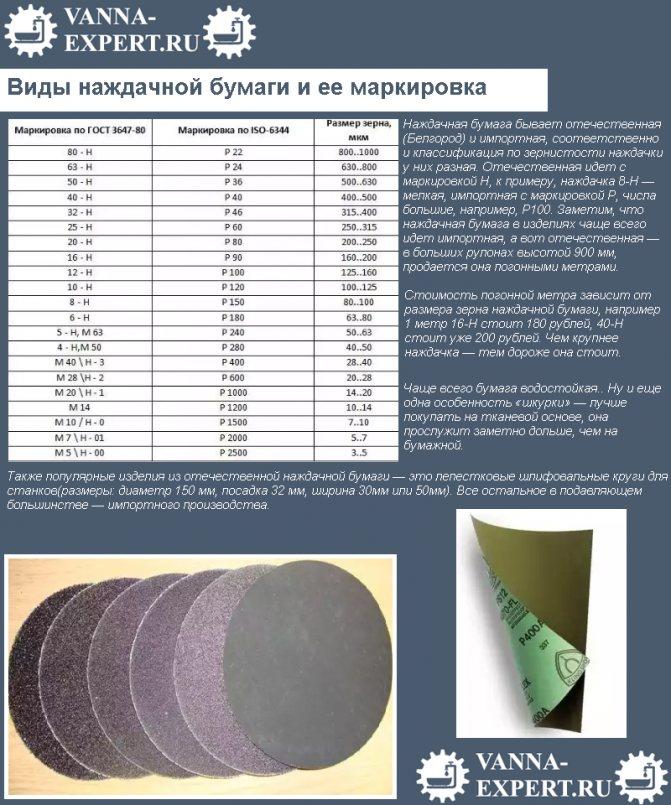 Шлифовальная шкурка (наждачка, наждачная или абразивная бумага): виды и классификация