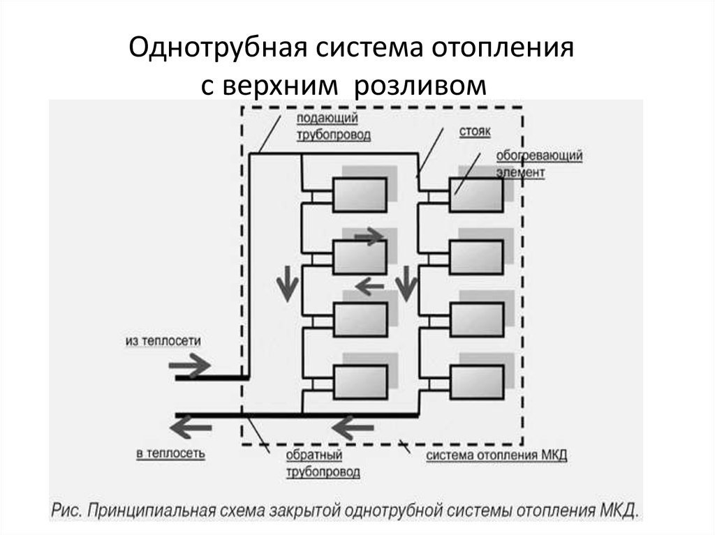 Выбираем отопление с верхней разводкой и розливом: двухтрубная и однотрубная системы и схемы