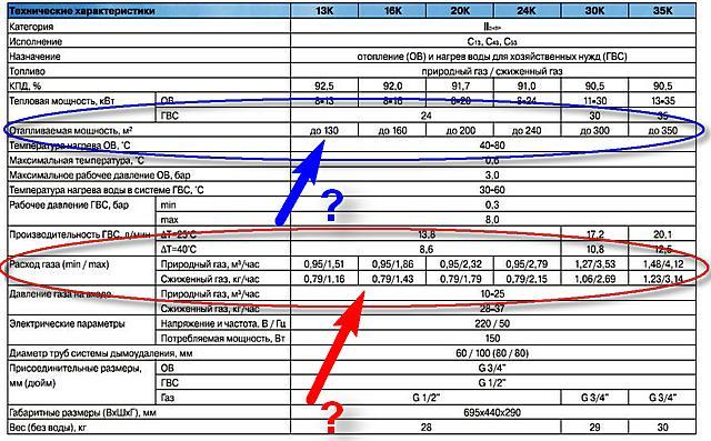 Как рассчитать потребление газа на отопление дома