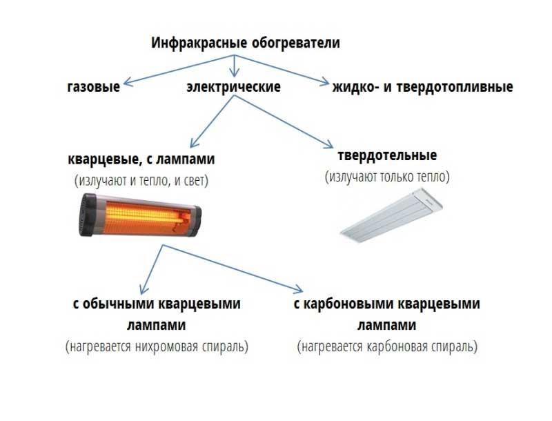Лучшие инфракрасные обогреватели: выбираем по критериям, какой инфракрасный обогреватель лучше