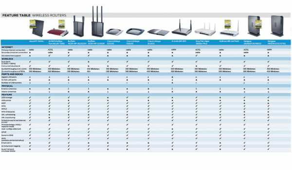 Как выбрать роутер для дачи: ТОП-15 популярных роутеров для раздачи интернета на даче