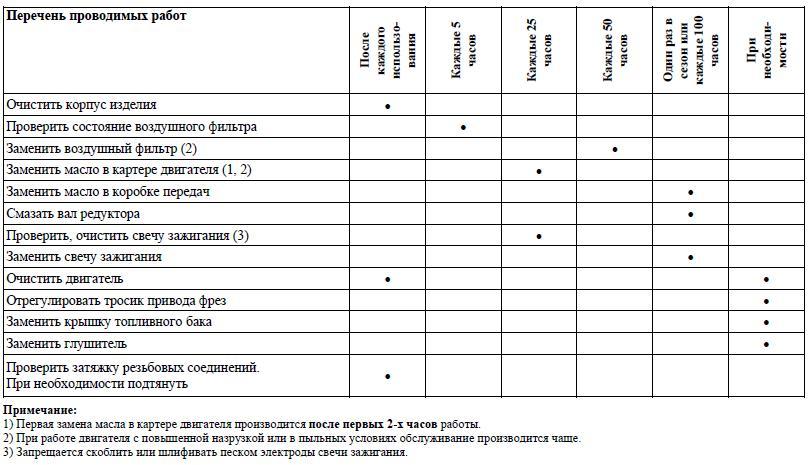 Описание технического обслуживания кондиционеров, техническое задание и регламент