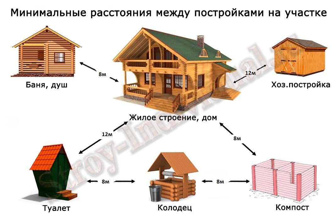 Как построить русскую баню поэтапно: пошаговая инструкция