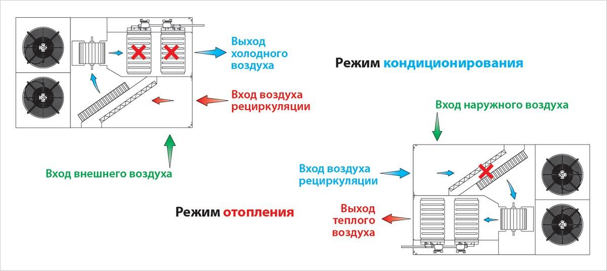 Что понимается под режимом рециркуляции в вытяжке