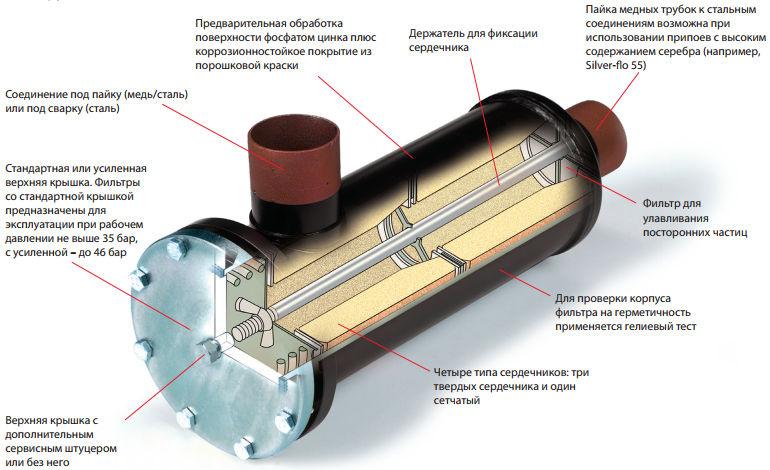 Когда менять осушитель кондиционера: пошаговая инструкция