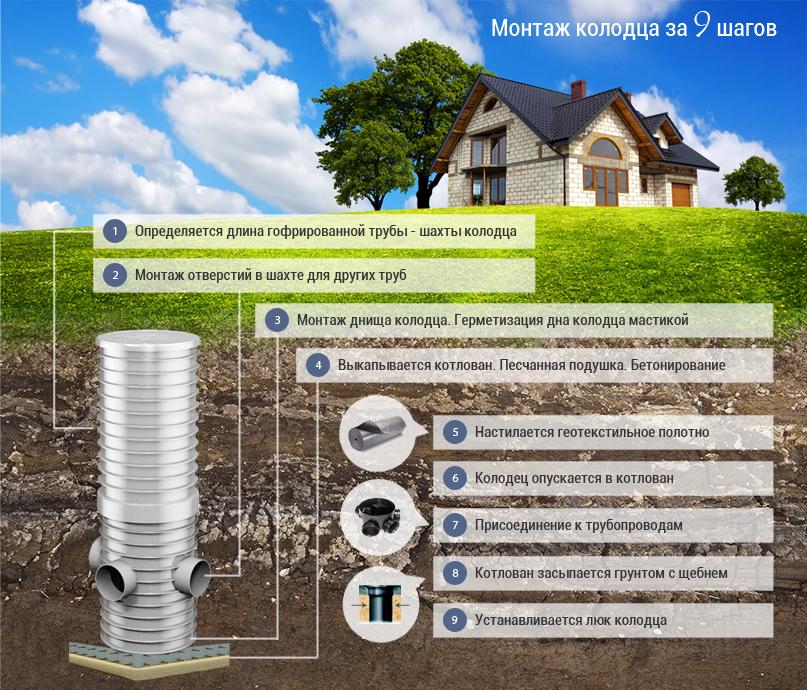 Как обустроить дренажный колодец на даче