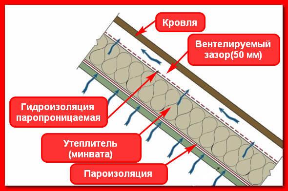 Как правильно укладывать пароизоляцию для кровли