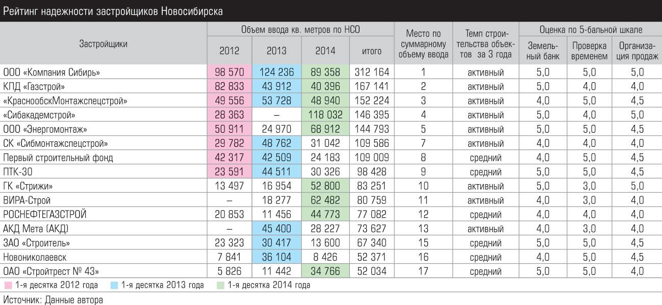 Сводные рейтинги надежности кондиционеров 2015-2016