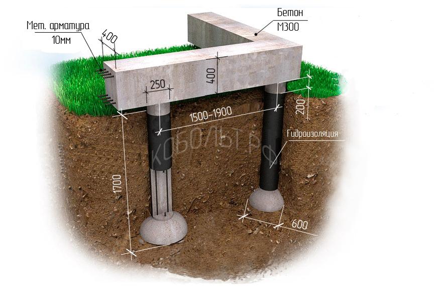 Фундамент ТИСЭ: строим самостоятельно